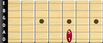 Drop D tuning power chord