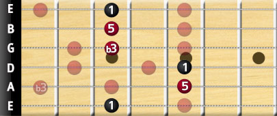 G minor bar chord