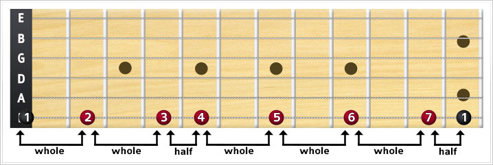 major scale intervals on the E string