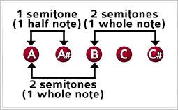 semitone intervals