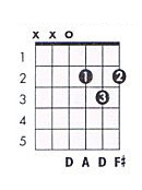 D major guitar chord chart