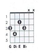 E Diminished Triad E Diminished Chord Charts