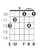 E Flat 7 Guitar Chord E 7b9 Guitar Chord Cha...