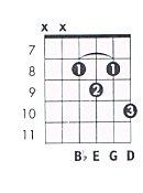 E Flat 7 Guitar Chord E m7b5 Guitar Chord Ch...