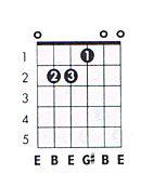 E major guitar chord chart