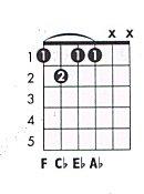 F Minor 7 Flat 5 Chord Charts   F Minor 7 Chord