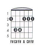 F# minor guitar chord chart