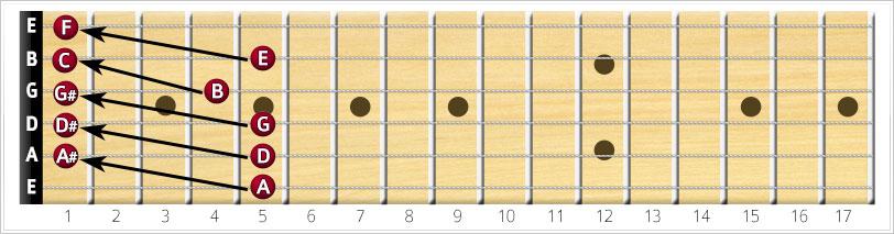 1 semitone 1 string up