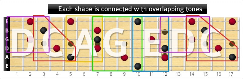 CAGED tone intersections - root D