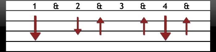 Creative guitar strumming pattern