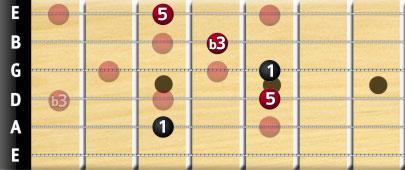 C minor bar chord