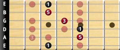 G major bar chord