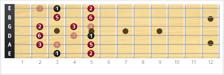Major pentatonic scale in G