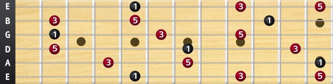 A major arpeggio full fretboard