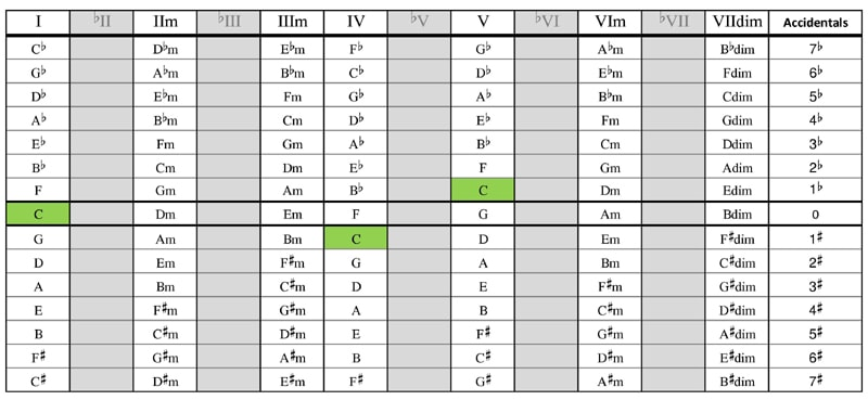 Major scale chords in all keys