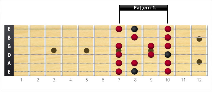 Major scale shape 1