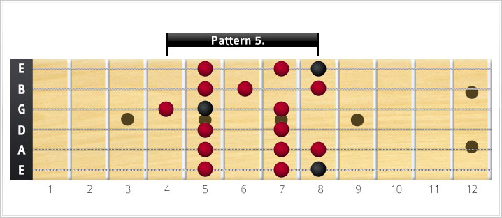 Major scale shape 5