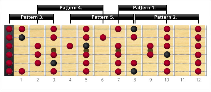 major scale positions connected