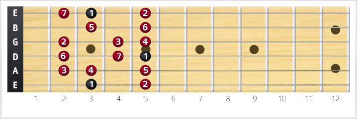 major scale in G