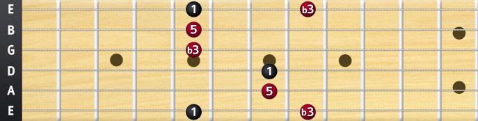 A minor chord arpeggio shape