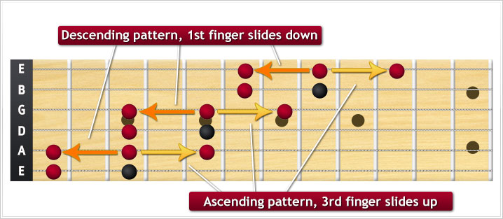 Connected minor pentatonic pattern in G