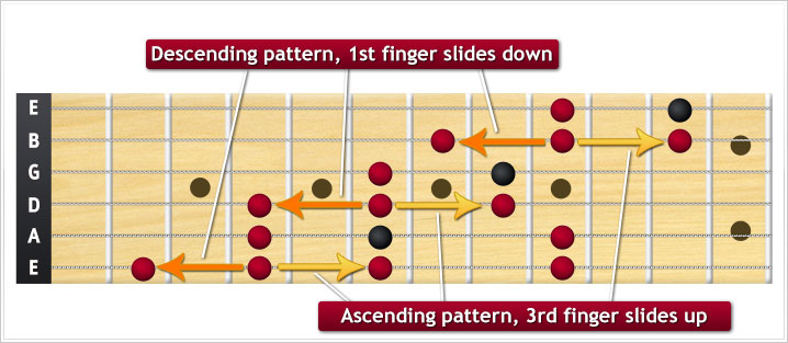 D# Minor Pentatonic Pattern