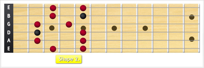 Minor pentatonic shape 2