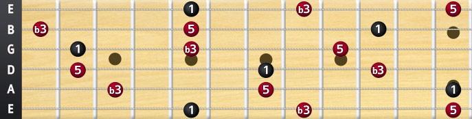A minor chord arpeggio fretboard
