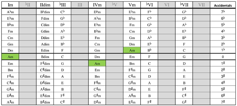 Minor scale chords in all keys