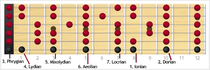 guitar scale modes connected