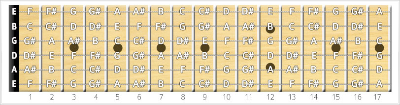 all notes on fretboard