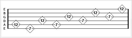 Natural harmonics - pentatonic scale