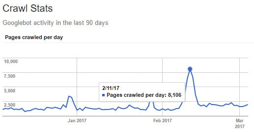 https-migration-1-month-seo-gwt-crawl-rate