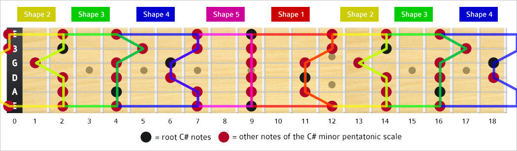 C Minor Pentatonic Scale Notes Shapebox Theguitarlesson