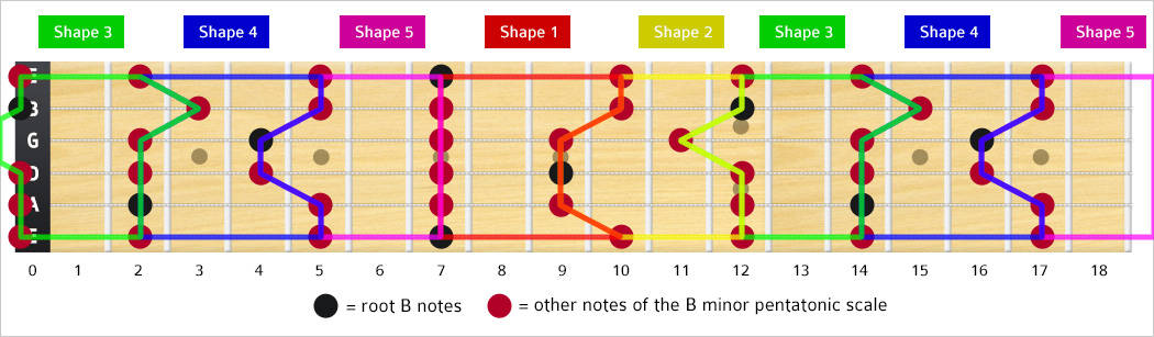 B Minor Pentatonic Scale Notes & Shape/Box - TheGuitarLesson.com