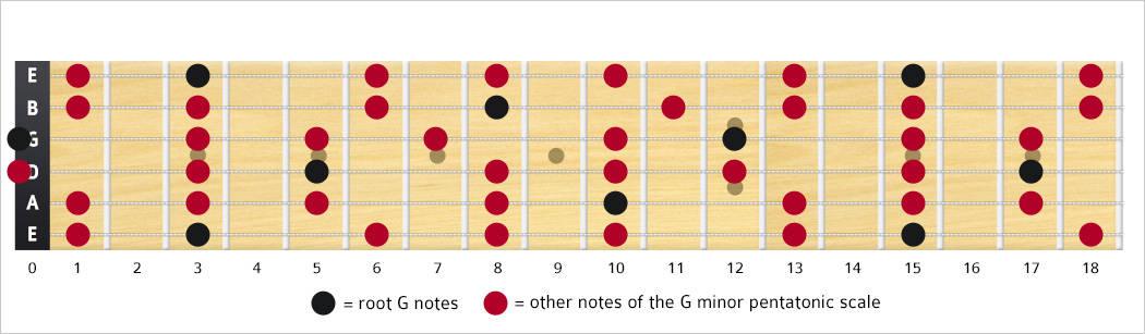 G Minor Pentatonic Scale Notes & Shape/Box - TheGuitarLesson.com