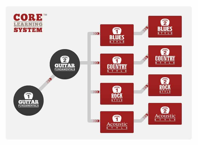 core learning system