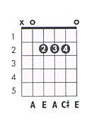 A major guitar chord chart