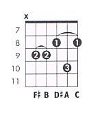 B Flat 7 Guitar Chord B 7b9 Guitar Ch...