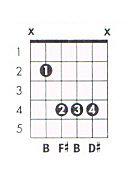 B major guitar chord chart
