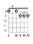 C 7aug B9 Guitar Chord Chart And Fingering C Dominant 7