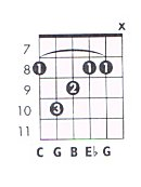 how to play cm chord guitar