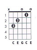C major guitar chord chart