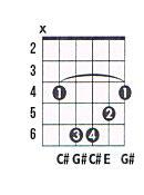 C# minor guitar chord chart