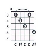 D 7aug Guitar Chord Chart and Fingering (D Dominant 7 Augmented) - TheGuitarLesson.com