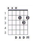 D major chord chart