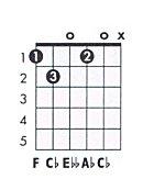 F Diminished Triad F dim Guitar Chord Cha...