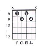 Chord learning tip 1   F Minor 7 Chord