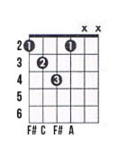 F# diminished guitar chord chart