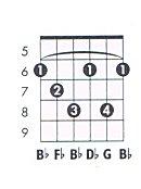 G dim Guitar Chord Cha...E Minor Triad Inversions